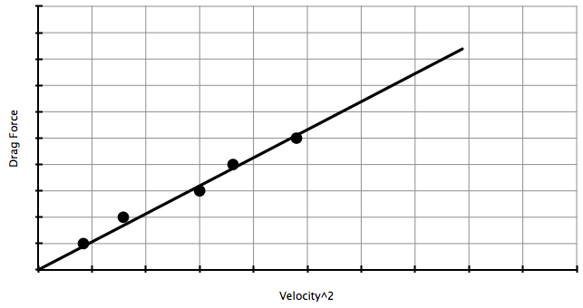 drag force. a graph of drag force vs the square